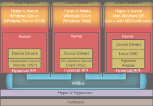 hyper-v-architecture