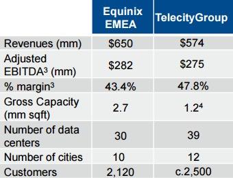 equinix-telecitygroup-chart